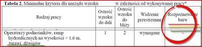 Normy wzroku u pracujących na dźwigach