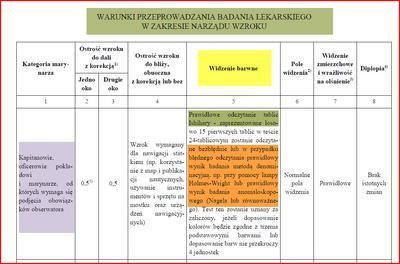 Zasady badania wzroku i widzenia barw Marynarzy