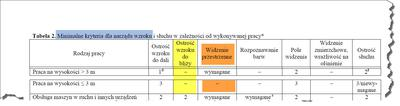 Normy wzroku do pracy na wysokości do 3 metrów