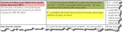 Kryteria oceny marynarzy nosicieli HIV część 1